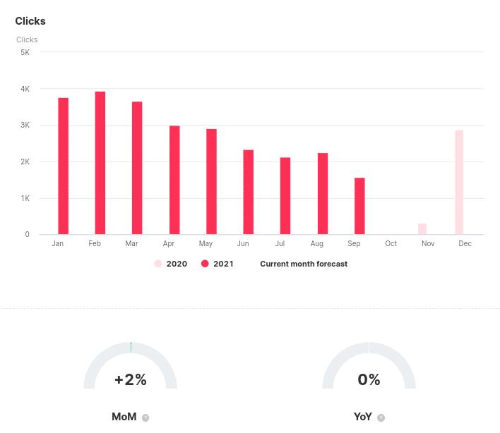 Informe de clics con métricas de comparación temporal